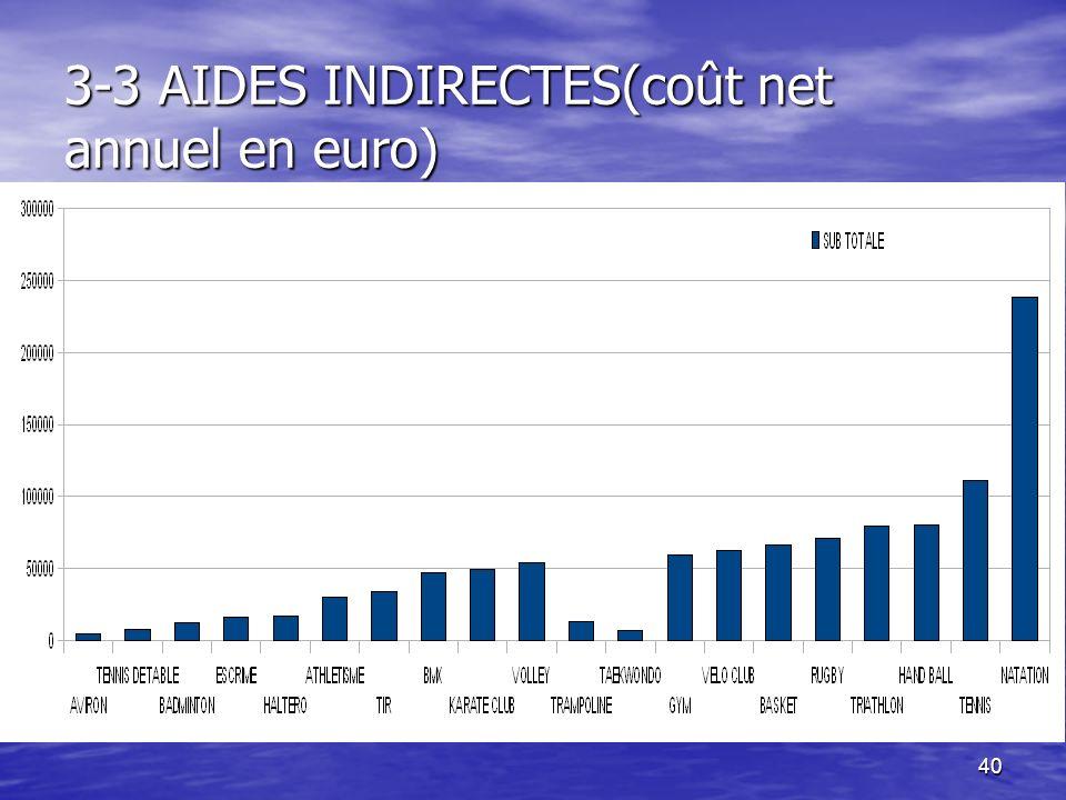40 3-3 AIDES INDIRECTES(coût net annuel en euro)