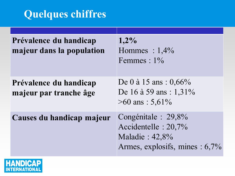 Quelques chiffres Prévalence du handicap majeur dans la population 1,2% Hommes : 1,4% Femmes : 1% Prévalence du handicap majeur par tranche âge De 0 à 15 ans : 0,66% De 16 à 59 ans : 1,31% >60 ans : 5,61% Causes du handicap majeur Congénitale : 29,8% Accidentelle : 20,7% Maladie : 42,8% Armes, explosifs, mines : 6,7%