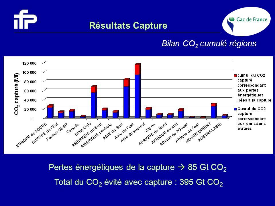 Résultats Capture Pertes énergétiques de la capture 85 Gt CO 2 Total du CO 2 évité avec capture : 395 Gt CO 2 Bilan CO 2 cumulé régions CO 2 capturé (
