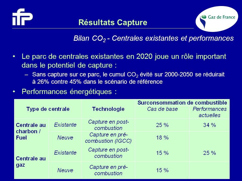 Résultats Capture Le parc de centrales existantes en 2020 joue un rôle important dans le potentiel de capture : –Sans capture sur ce parc, le cumul CO