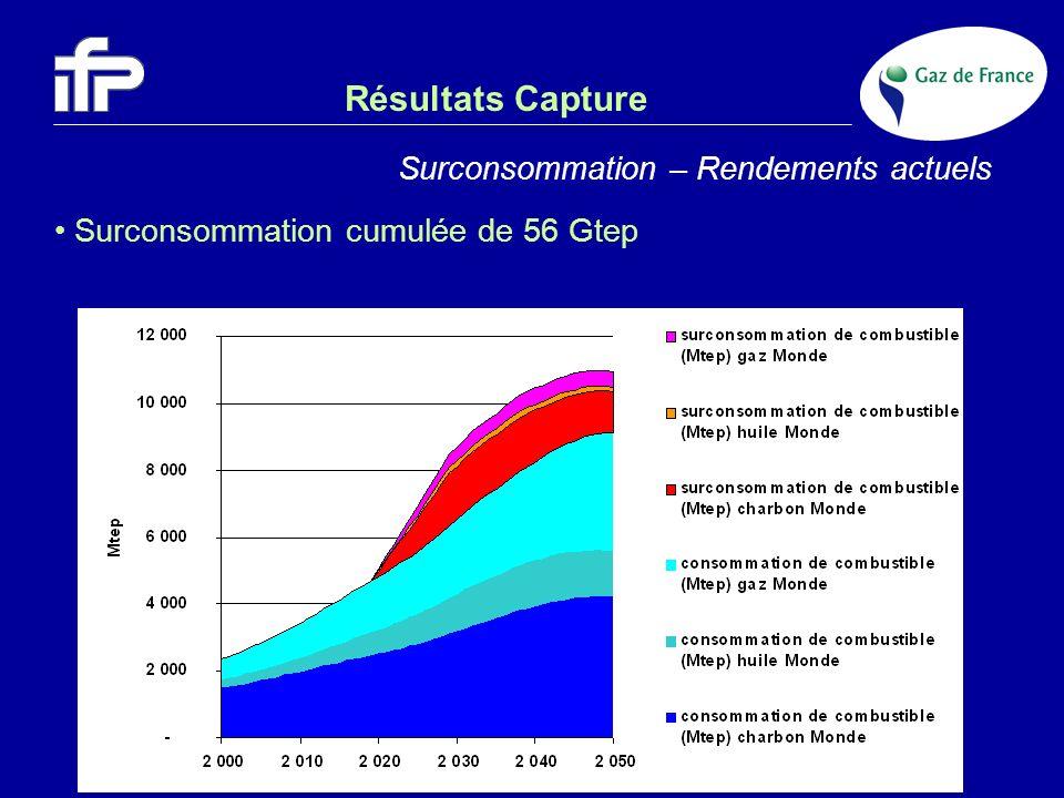 Résultats Capture Surconsommation – Rendements actuels Surconsommation cumulée de 56 Gtep