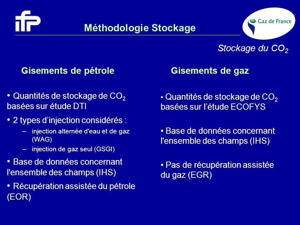 Méthodologie Stockage Quantités de stockage de CO 2 basées sur étude DTI 2 types dinjection considérés : –injection alternée d'eau et de gaz (WAG) –in