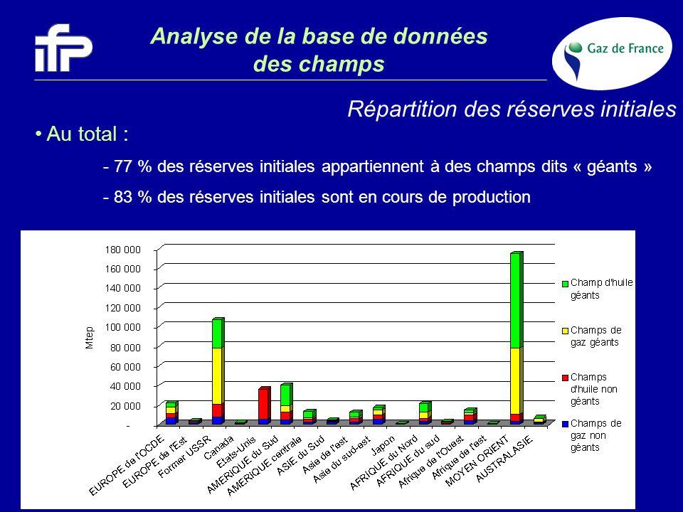 Analyse de la base de données des champs Répartition des réserves initiales Au total : - 77 % des réserves initiales appartiennent à des champs dits «