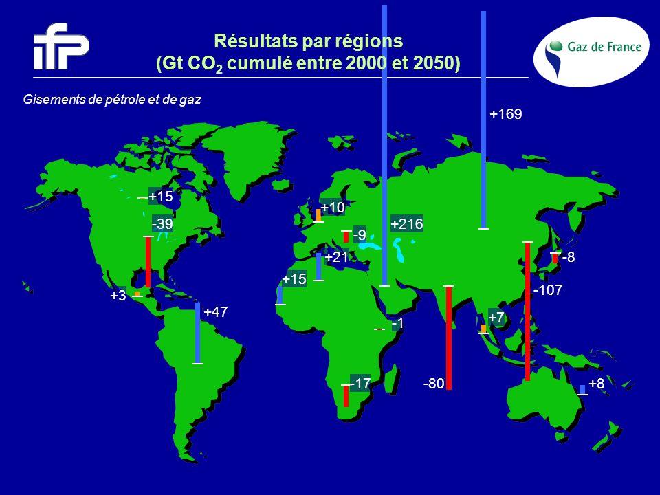 Résultats par régions (Gt CO 2 cumulé entre 2000 et 2050) Gisements de pétrole et de gaz +10 +15 -39 -9 +169 +47 +3 -107 -80 +7 -8+21 -17 +15 +216 +8