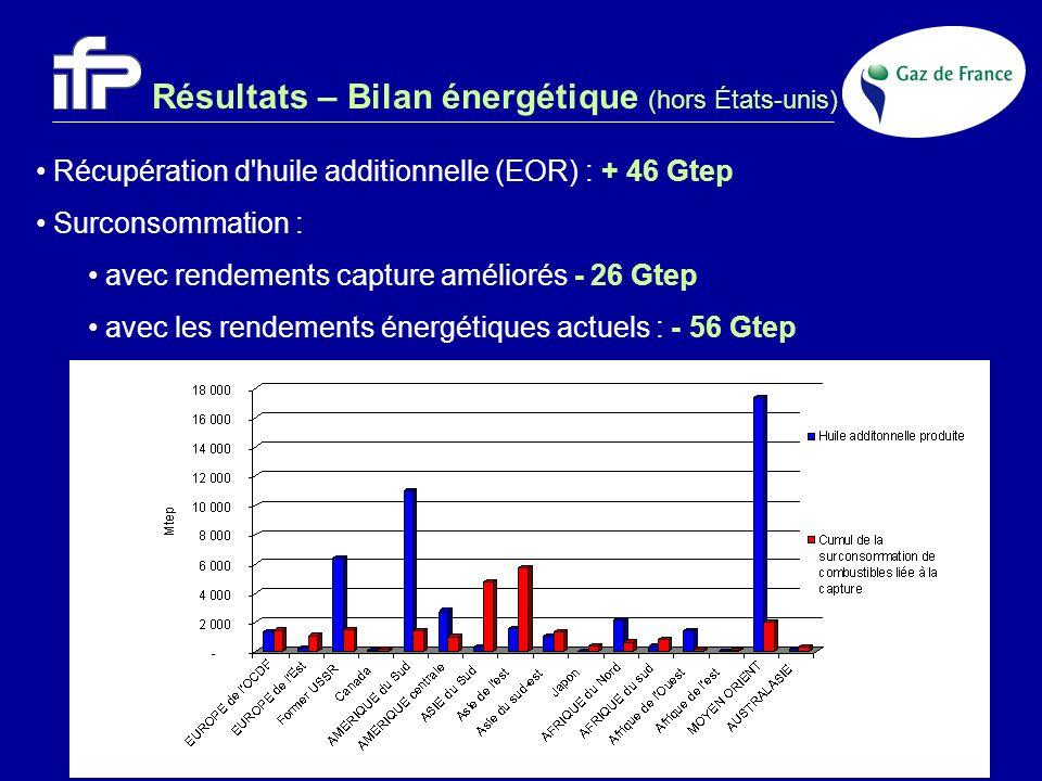 Résultats – Bilan énergétique (hors États-unis) Récupération d'huile additionnelle (EOR) : + 46 Gtep Surconsommation : avec rendements capture amélior