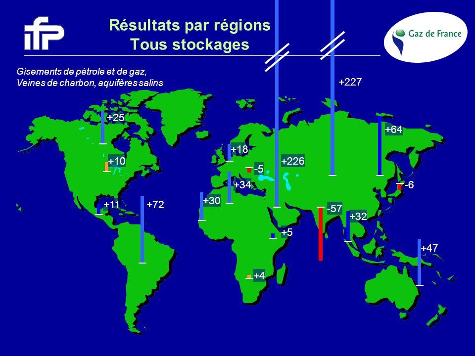 Gisements de pétrole et de gaz, Veines de charbon, aquifères salins +18 +25 +10 -5 +227 +72+11 -57 +64 +32 -6+34 +4 +30 +5 +226 +47 Résultats par régi
