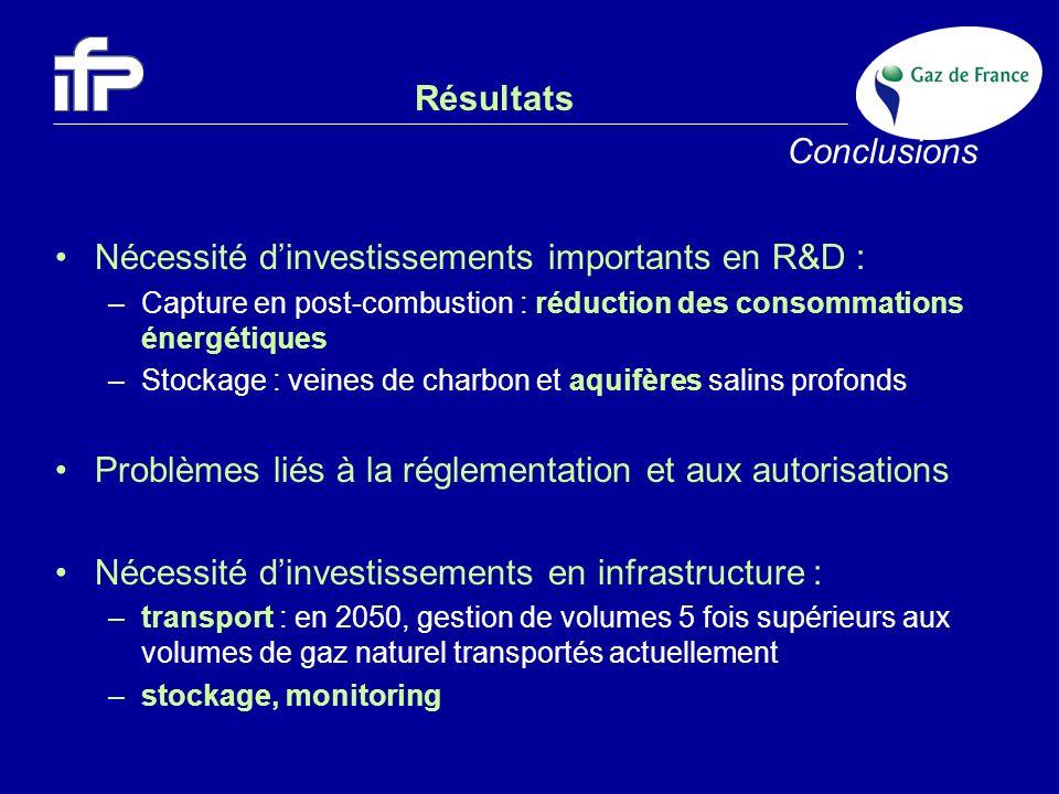 Résultats Conclusions Nécessité dinvestissements importants en R&D : –Capture en post-combustion : réduction des consommations énergétiques –Stockage
