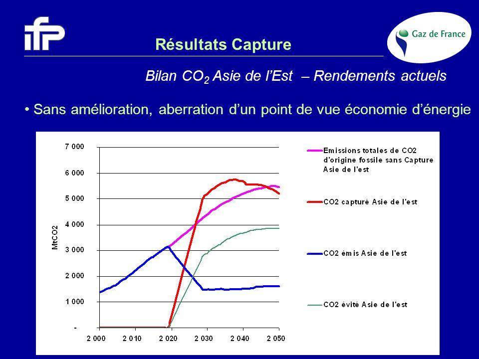 Résultats Capture Bilan CO 2 Asie de lEst – Rendements actuels Sans amélioration, aberration dun point de vue économie dénergie