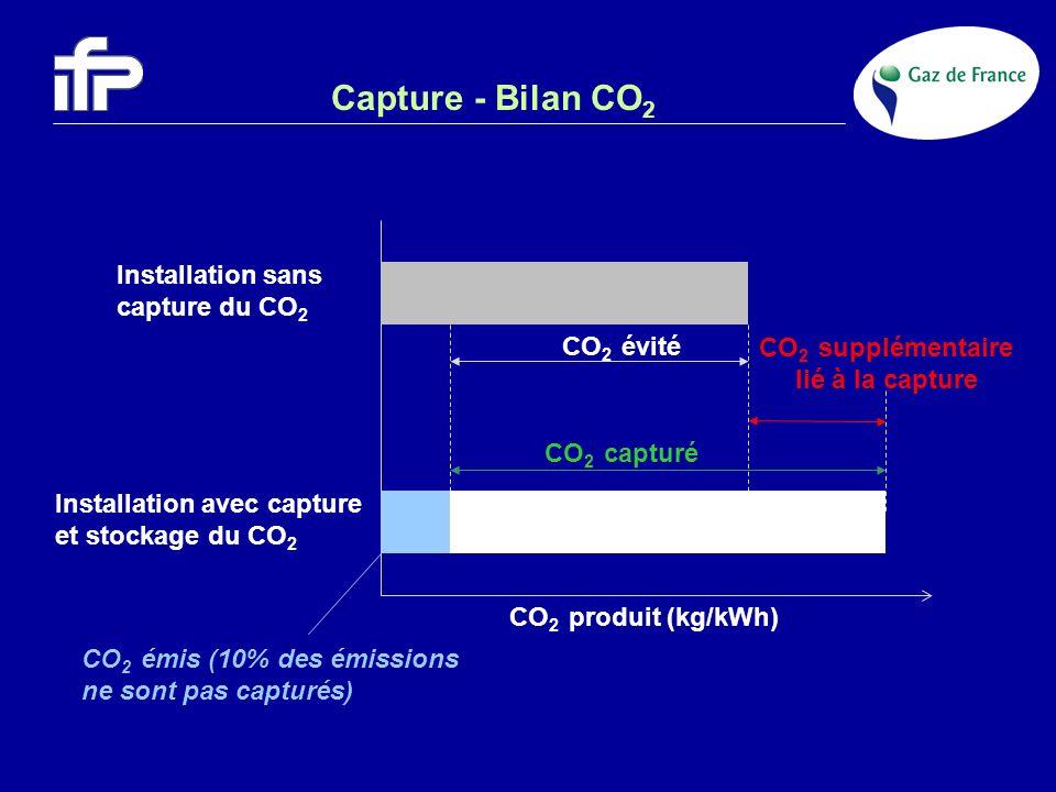 Capture - Bilan CO 2 CO 2 évité CO 2 produit (kg/kWh) Installation sans capture du CO 2 Installation avec capture et stockage du CO 2 CO 2 supplémenta