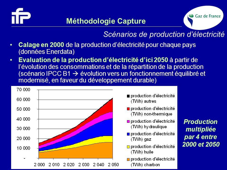 Méthodologie Capture Scénarios de production délectricité Calage en 2000 de la production délectricité pour chaque pays (données Enerdata) Evaluation