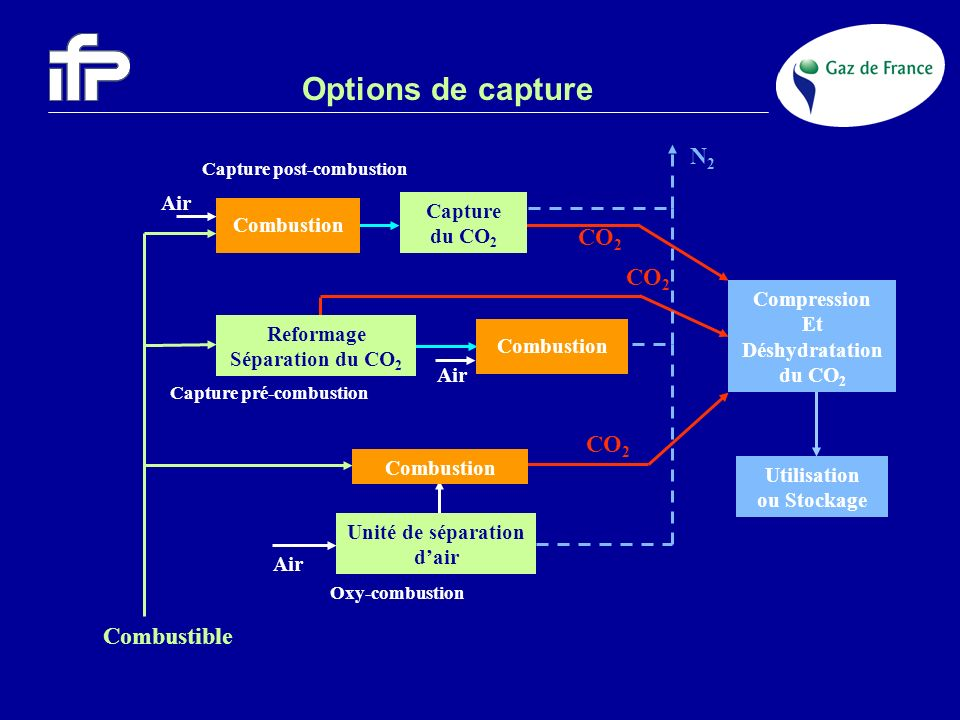 Méthodologie Capture Scénarios de capture du CO 2 Pénétration dunités de capture sur les centrales électriques : –Date de pénétration : 2020 –Taux déquipement : 100 % des centrales neuves –10% / an des centrales existantes dâge inférieur à 30 ans Hypothèses technico-économiques –Capacité > 200 MW (% extraits des données AIE GHG) –Centrales fonctionnant en base et semi-base –Améliorations / surconsommation de combustible espérées à moyen terme (pour la post-combustion, objectifs du projet européen Castor)