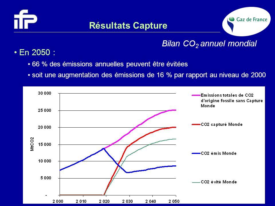 Résultats Capture Sur 870 Gt CO 2 émis sur la période 2000 - 2050 : - surconsommation : 10 % - total capturé : 55 % part réellement évitée : 45 % Bilan CO 2 cumulé mondial