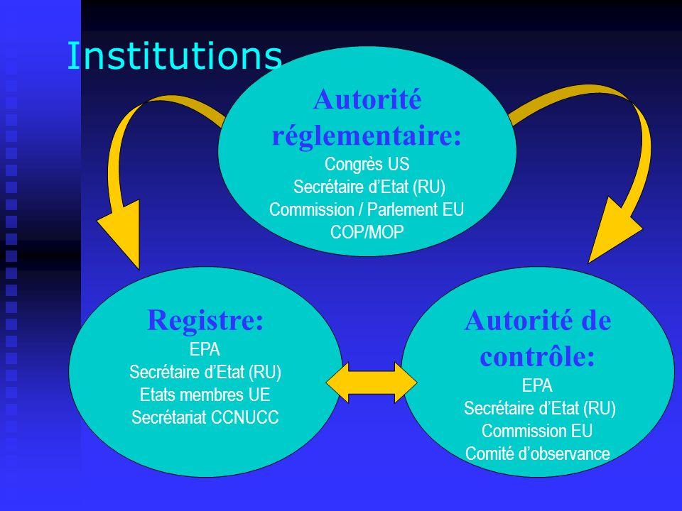 Autorité réglementaire: Congrès US Secrétaire dEtat (RU) Commission / Parlement EU COP/MOP Registre: EPA Secrétaire dEtat (RU) Etats membres UE Secrétariat CCNUCC Autorité de contrôle: EPA Secrétaire dEtat (RU) Commission EU Comité dobservance Institutions
