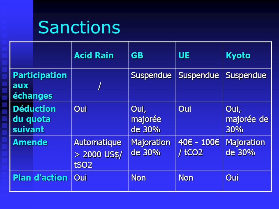 Sanctions Acid Rain GBUEKyoto Participation aux échanges / SuspendueSuspendueSuspendue Déduction du quota suivant Oui Oui, majorée de 30% Oui AmendeAutomatique > 2000 US$/ tSO2 Majoration de 30% 40 - 100 / tCO2 Majoration de 30% Plan daction OuiNonNonOui