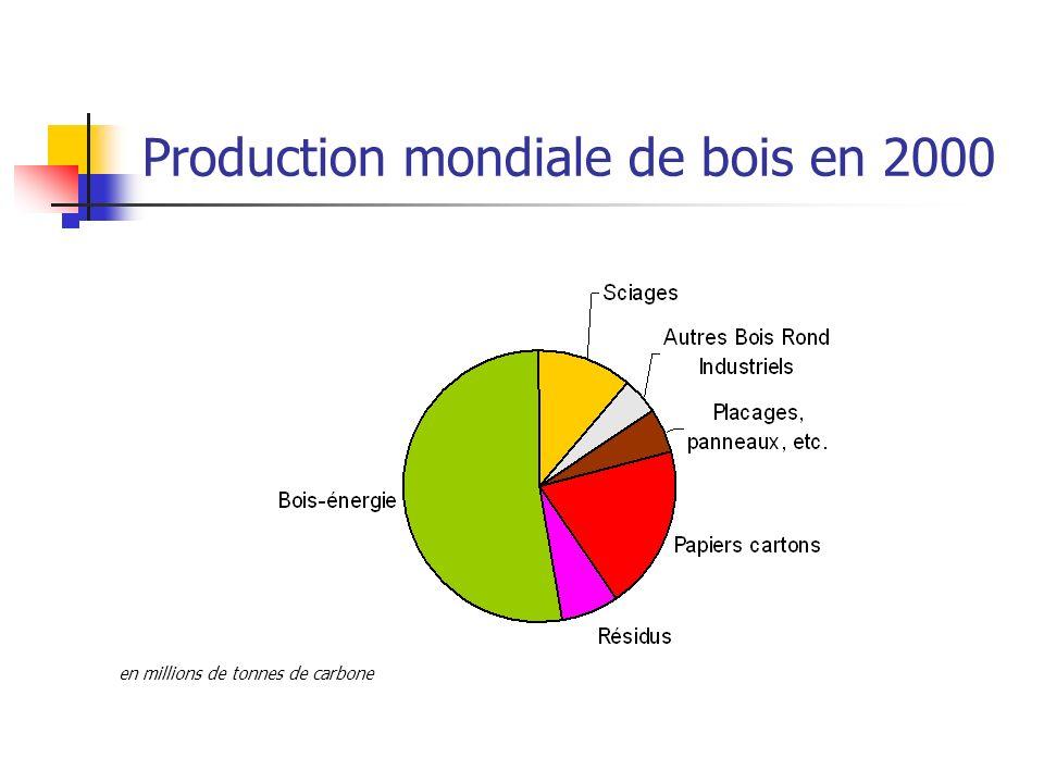 Production mondiale de bois en 2000 en millions de tonnes de carbone
