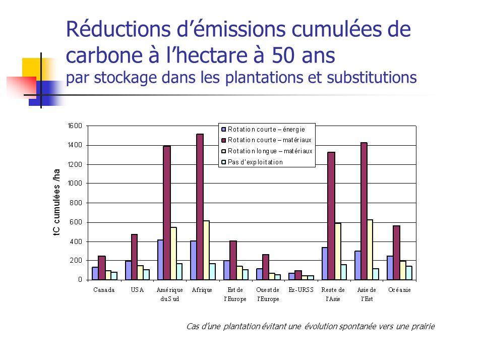 Réductions démissions cumulées de carbone à lhectare à 50 ans par stockage dans les plantations et substitutions Cas dune plantation évitant une évolution spontanée vers une prairie