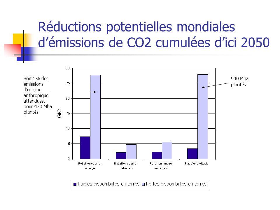 Réductions potentielles mondiales démissions de CO2 cumulées dici 2050 Soit 5% des émissions dorigine anthropique attendues, pour 420 Mha plantés 940 Mha plantés