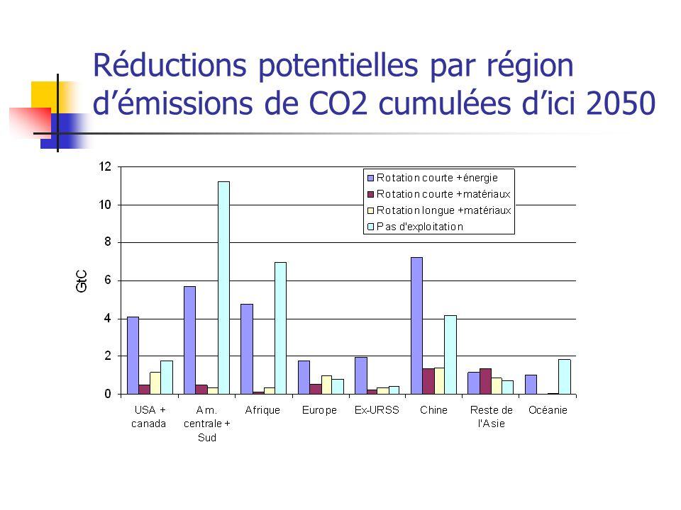 Réductions potentielles par région démissions de CO2 cumulées dici 2050