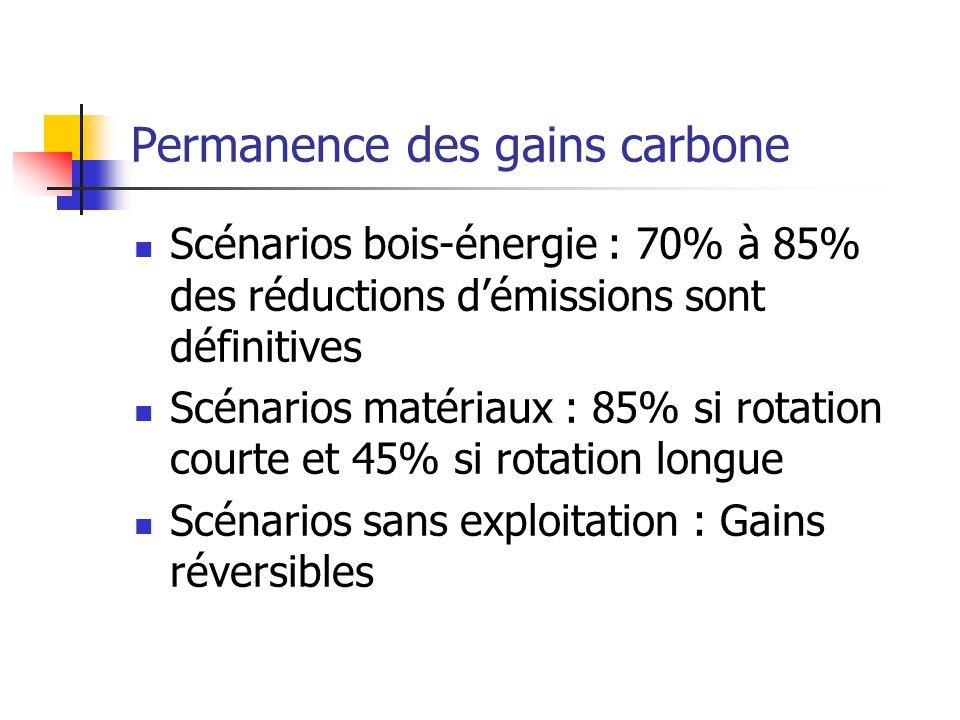 Permanence des gains carbone Scénarios bois-énergie : 70% à 85% des réductions démissions sont définitives Scénarios matériaux : 85% si rotation courte et 45% si rotation longue Scénarios sans exploitation : Gains réversibles