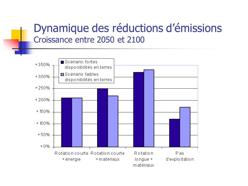 Dynamique des réductions démissions Croissance entre 2050 et 2100