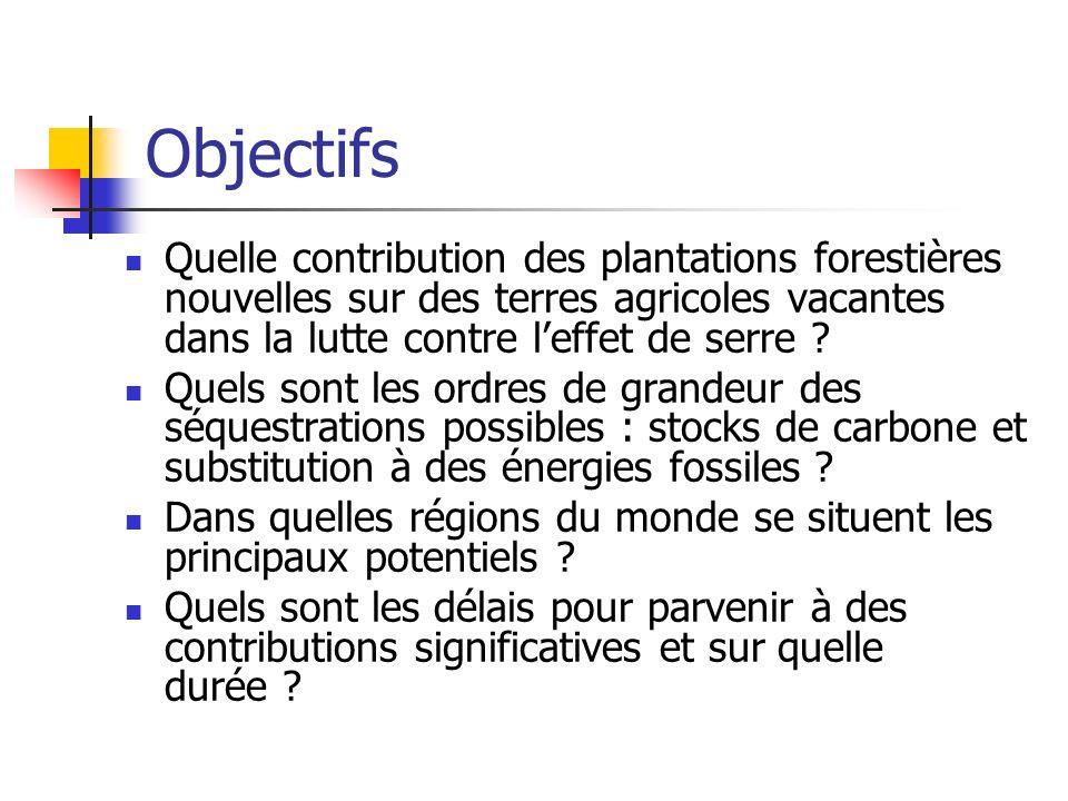 Objectifs Quelle contribution des plantations forestières nouvelles sur des terres agricoles vacantes dans la lutte contre leffet de serre ? Quels son