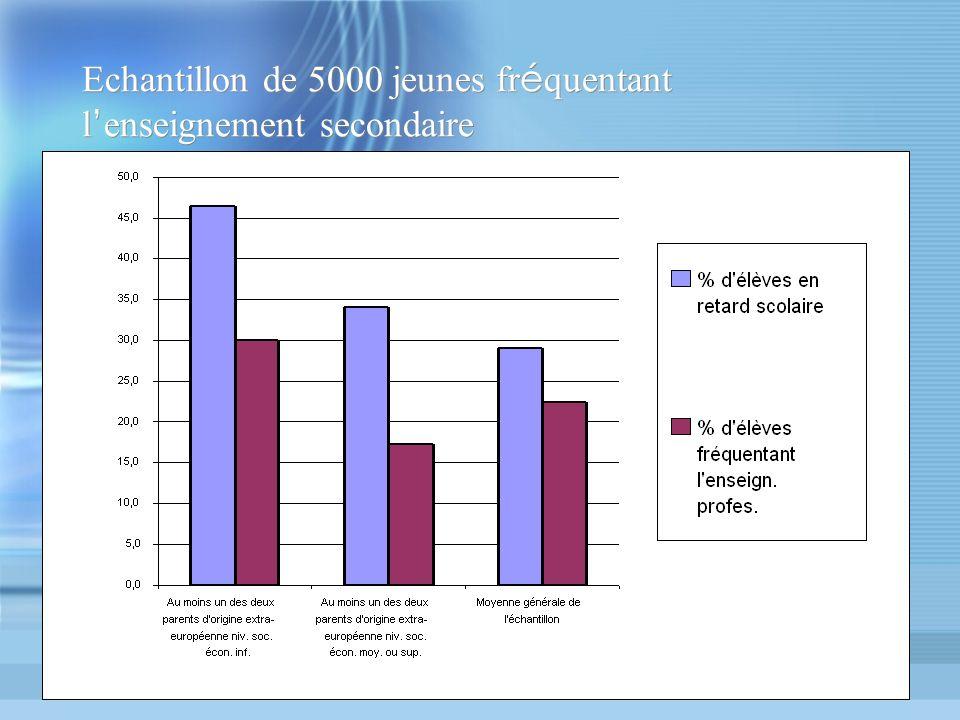 Echantillon de 5000 jeunes fr é quentant l enseignement secondaire