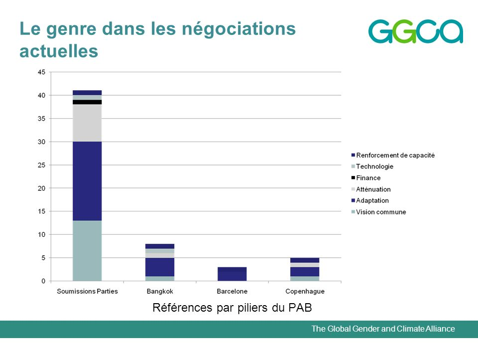 The Global Gender and Climate Alliance Le genre dans les négociations actuelles Références par piliers du PAB