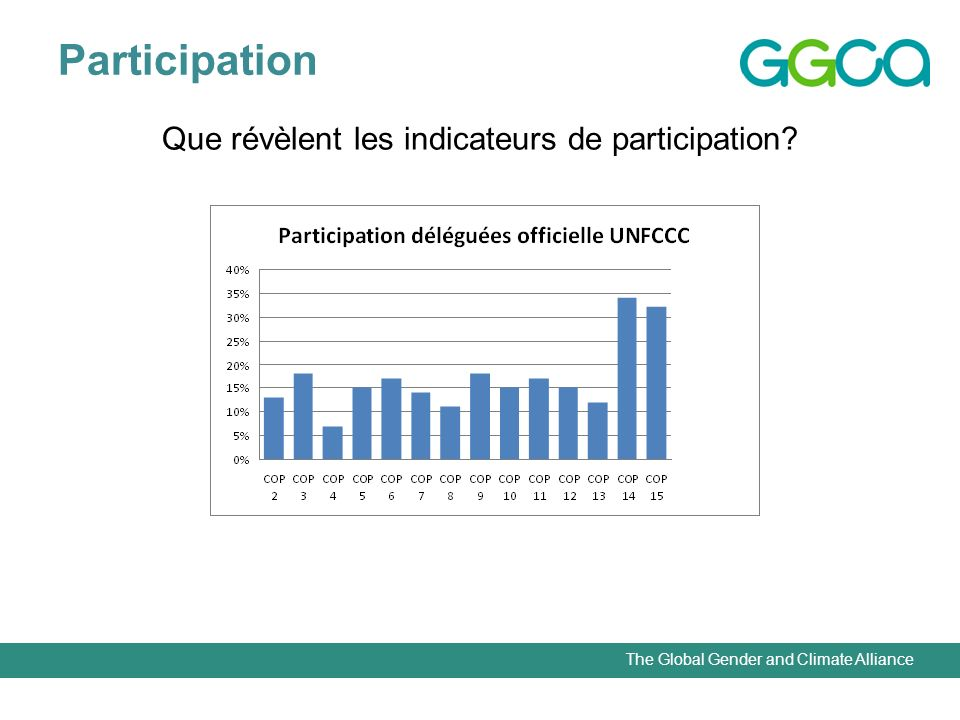 The Global Gender and Climate Alliance Participation Que révèlent les indicateurs de participation?