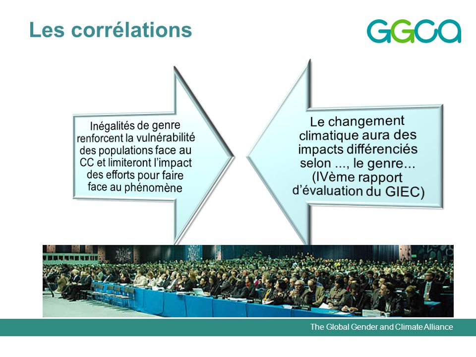 The Global Gender and Climate Alliance Les corrélations