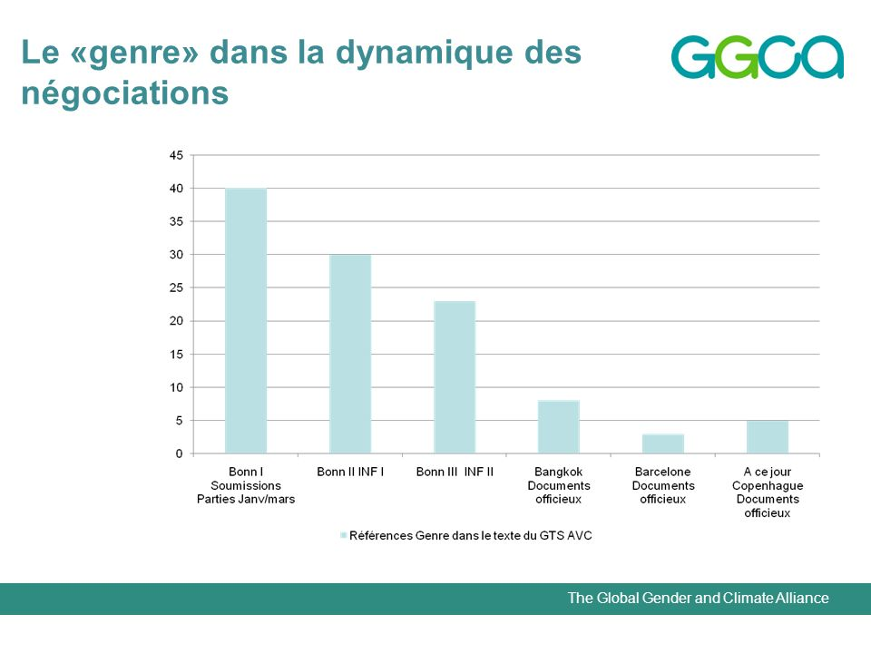 The Global Gender and Climate Alliance Le «genre» dans la dynamique des négociations