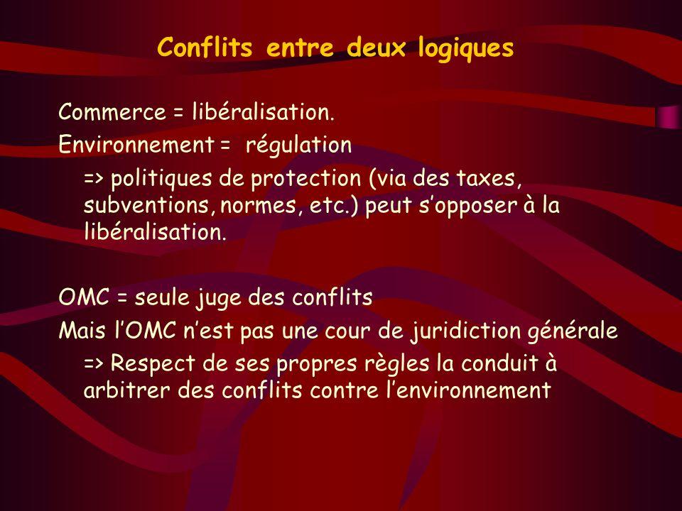 Conflits entre deux logiques Commerce = libéralisation. Environnement = régulation => politiques de protection (via des taxes, subventions, normes, et
