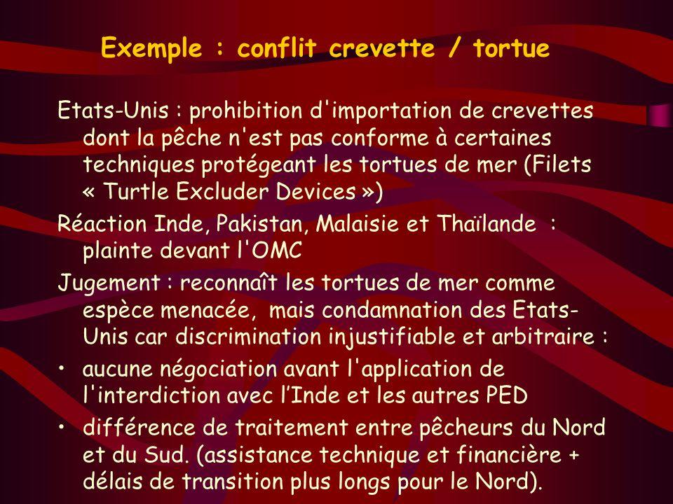 Exemple : conflit crevette / tortue Etats-Unis : prohibition d'importation de crevettes dont la pêche n'est pas conforme à certaines techniques protég