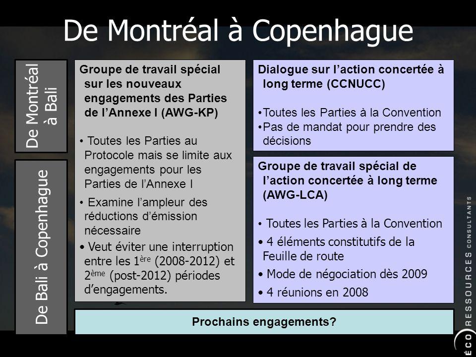 De Montréal à Copenhague Dialogue sur laction concertée à long terme (CCNUCC) Toutes les Parties à la Convention Pas de mandat pour prendre des décisions Groupe de travail spécial de laction concertée à long terme (AWG-LCA) Toutes les Parties à la Convention 4 éléments constitutifs de la Feuille de route Mode de négociation dès 2009 4 réunions en 2008 Groupe de travail spécial sur les nouveaux engagements des Parties de lAnnexe I (AWG-KP) Toutes les Parties au Protocole mais se limite aux engagements pour les Parties de lAnnexe I Examine lampleur des réductions démission nécessaire Veut éviter une interruption entre les 1 ère (2008-2012) et 2 ème (post-2012) périodes dengagements.