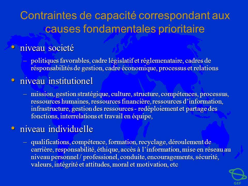Contraintes de capacité correspondant aux causes fondamentales prioritaire niveau societé niveau societé –politiques favorables, cadre législatif et r