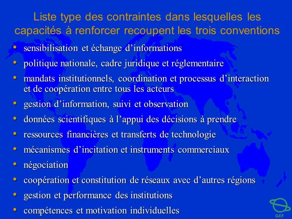 Liste type des contraintes dans lesquelles les capacités à renforcer recoupent les trois conventions sensibilisation et échange dinformations sensibil