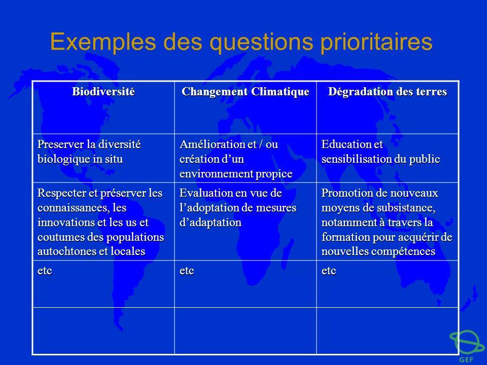 Exemples des questions prioritaires Biodiversité Changement Climatique Dégradation des terres Preserver la diversité biologique in situ Amélioration e