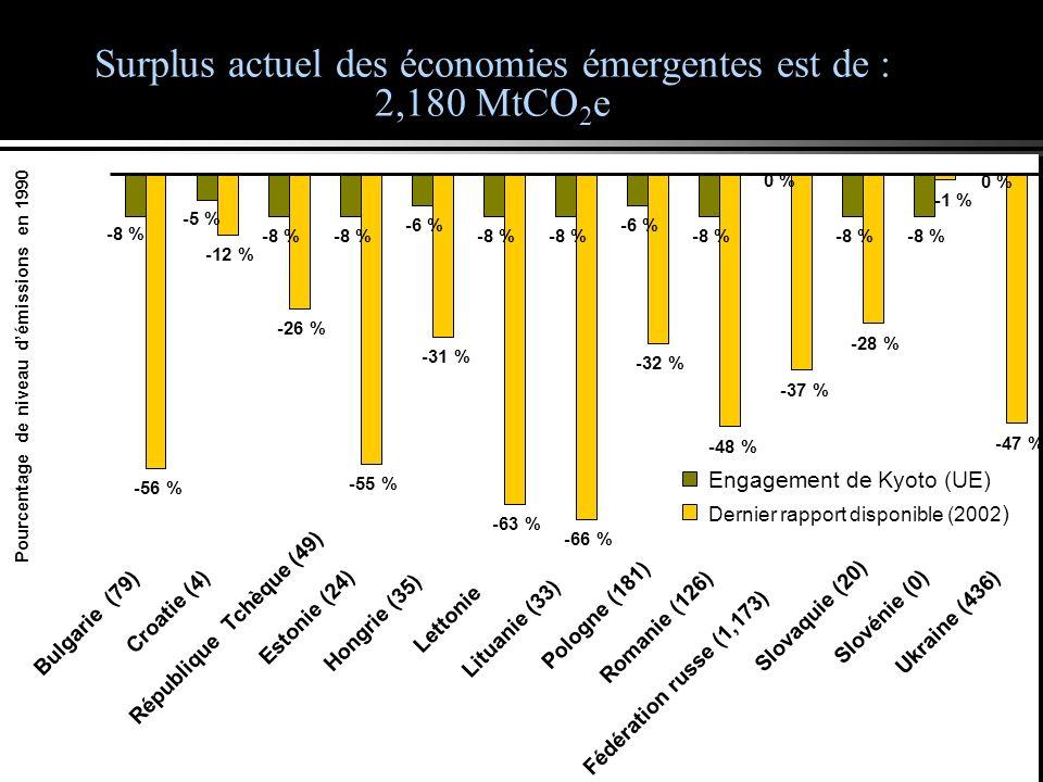 Surplus actuel des économies émergentes est de : 2,180 MtCO 2 e -8 % -6 % -8 % -6 % -8 % -56 % -12 % -26 % -55 % -31 % -63 % -66 % -32 % -48 % -37 % -28 % -47 % 0 % -5 % -8 % -1 % Bulgarie (79) Croatie (4) République Tchèque (49) Estonie (24) Hongrie (35) Lettonie Lituanie (33) Pologne (181) Romanie (126) Fédération russe (1,173) Slovaquie (20) Slovénie (0) Ukraine (436) Pourcentage de niveau démissions en 1990 Engagement de Kyoto (UE) Dernier rapport disponible (2002 )