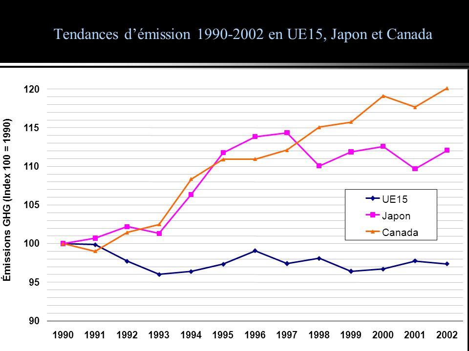 Tendances démission 1990-2002 en UE15, Japon et Canada