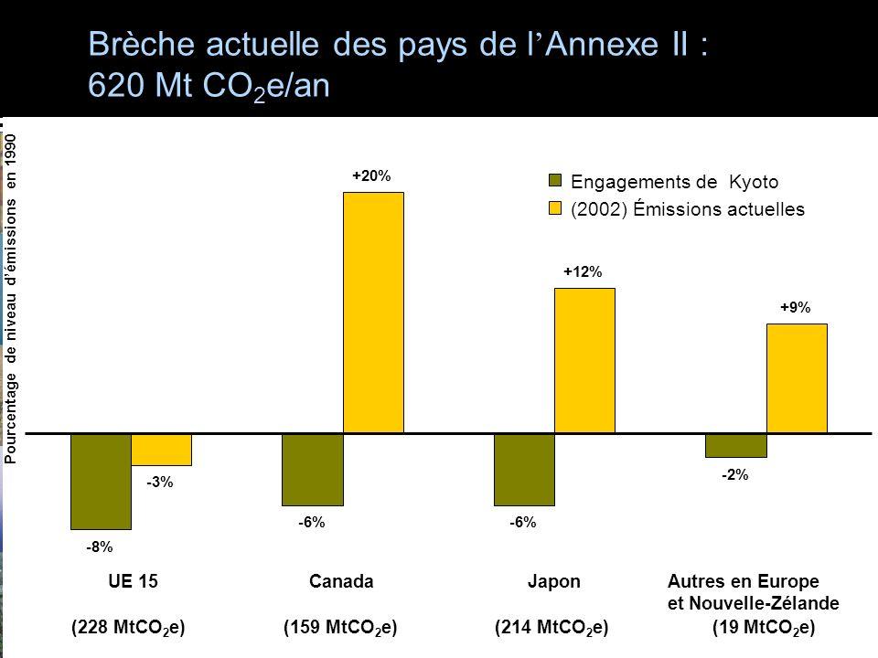 Actuel brèche de Kyoto Annex II: 620 MtCO 2 e Brèche actuelle de Kyoto en UE15 Brèche actuelle des pays de l Annexe II : 620 Mt CO 2 e/an -8% -6% -2% -3% +20% +12% +9% UE 15 (228 MtCO 2 e) Canada (159 MtCO 2 e) Japon (214 MtCO 2 e) Autres en Europe et Nouvelle-Zélande (19 MtCO 2 e) Pourcentage de niveau démissions en 1990 Engagements de Kyoto (2002) Émissions actuelles