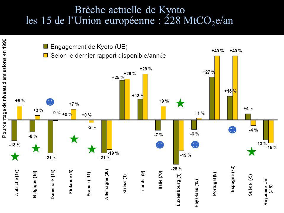 Brèche actuelle de Kyoto les 15 de lUnion européenne : 228 MtCO 2 e/an -13 % -8 % -21 % +0 % -21 % -7 % -28 % -6 % +15 % +4 % +9 % +3 % +7 % -2 % +29 % +9 % +1 % +40 % -4 % -15 % -13 % +27 % +13 % +25 % +0 % -19 % -0 % +26 % -19 % Autriche (17) Belgique (15) Danemark (14) Finlande (5) France (-11) Allemagne (30) Grèce (1) Irlande (9) Italie (78) Luxembourg (1) Pays-Bas (15) Portugal (8) Espagne (72) Suède (-5) Royaume-Uni (-15) Pourcentage de niveau démissions en 1990 Engagement de Kyoto (UE) Selon le dernier rapport disponible/ann é e