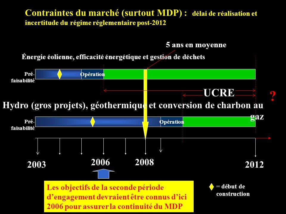 Contraintes du marché (surtout MDP) : délai de réalisation et incertitude du régime réglementaire post-2012 2006 2003 2008 2012 Opération Énergie éolienne, efficacité énergétique et gestion de déchets Hydro (gros projets), géothermique et conversion de charbon au gaz Les objectifs de la seconde période dengagement devraient être connus dici 2006 pour assurer la continuité du MDP 5 ans en moyenne Pré- faisabilité = début de construction UCRE