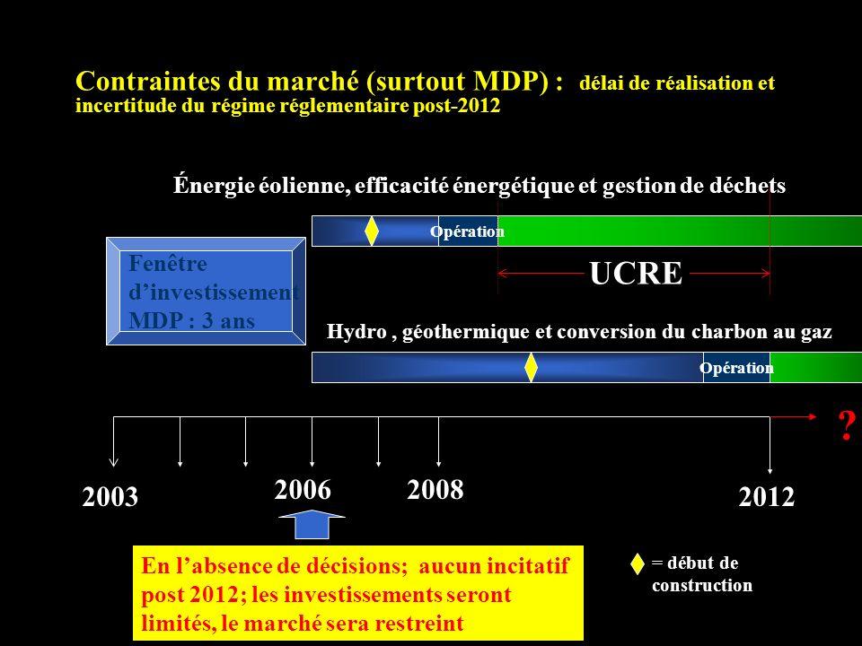 Contraintes du marché (surtout MDP) : délai de réalisation et incertitude du régime réglementaire post-2012 2006 2003 2008 2012 Opération Énergie éolienne, efficacité énergétique et gestion de déchets Hydro, géothermique et conversion du charbon au gaz = début de construction UCRE .