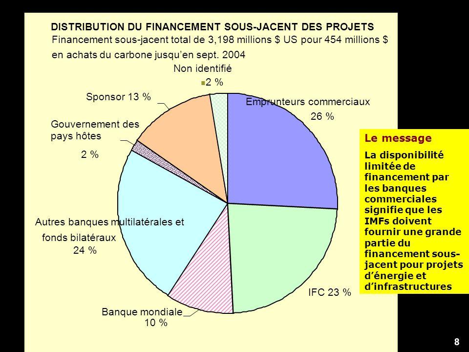 Non identifié 2 % Sponsor 13 % Gouvernement des pays hôtes 2 % Autres banques multilatérales et fonds bilatéraux 24 % Banque mondiale 10 % IFC 23 % Emprunteurs commerciaux 26 % DISTRIBUTION DU FINANCEMENT SOUS-JACENT DES PROJETS Financement sous-jacent total de 3,198 millions $ US pour 454 millions $ en achats du carbone jusquen sept.