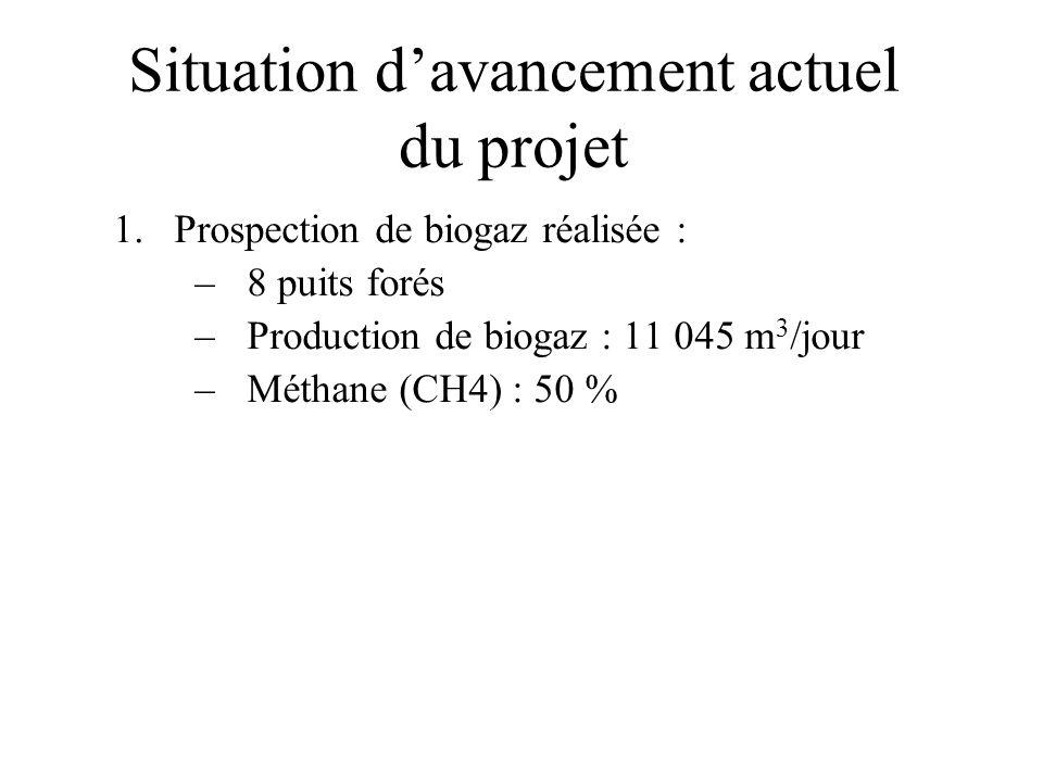Situation davancement actuel du projet 1.Prospection de biogaz réalisée : –8 puits forés –Production de biogaz : 11 045 m 3 /jour –Méthane (CH4) : 50