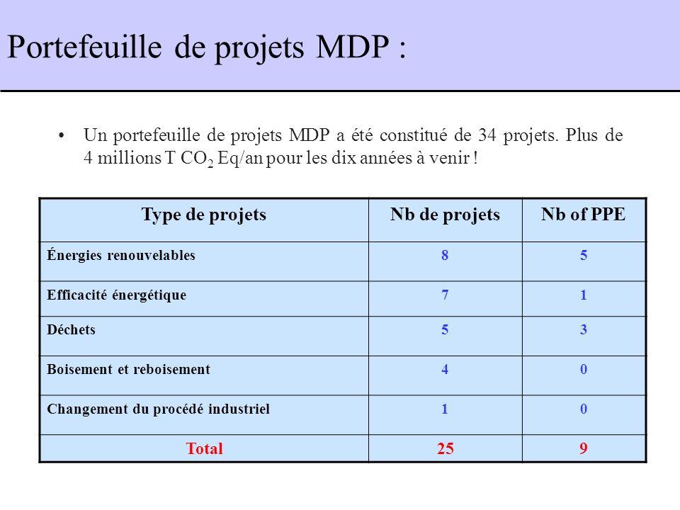 Portefeuille de projets MDP : Un portefeuille de projets MDP a été constitué de 34 projets.