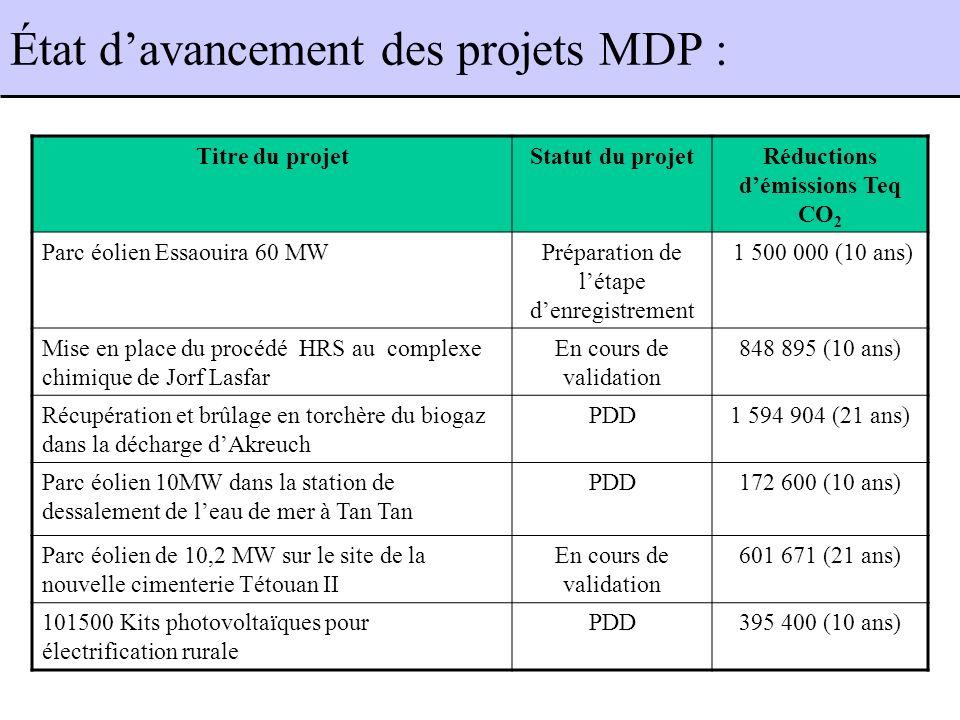 Titre du projetStatut du projetRéductions démissions Teq CO 2 Parc éolien Essaouira 60 MWPréparation de létape denregistrement 1 500 000 (10 ans) Mise en place du procédé HRS au complexe chimique de Jorf Lasfar En cours de validation 848 895 (10 ans) Récupération et brûlage en torchère du biogaz dans la décharge dAkreuch PDD1 594 904 (21 ans) Parc éolien 10MW dans la station de dessalement de leau de mer à Tan Tan PDD172 600 (10 ans) Parc éolien de 10,2 MW sur le site de la nouvelle cimenterie Tétouan II En cours de validation 601 671 (21 ans) 101500 Kits photovoltaïques pour électrification rurale PDD395 400 (10 ans) État davancement des projets MDP :