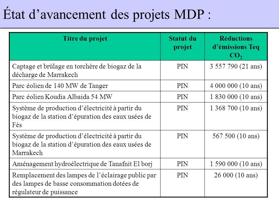 Titre du projetStatut du projet Réductions démissions Teq CO 2 Captage et brûlage en torchère de biogaz de la décharge de Marrakech PIN3 557 790 (21 ans) Parc éolien de 140 MW de TangerPIN4 000 000 (10 ans) Parc éolien Koudia Albaida 54 MWPIN1 830 000 (10 ans) Système de production délectricité à partir du biogaz de la station dépuration des eaux usées de Fès PIN1 368 700 (10 ans) Système de production délectricité à partir du biogaz de la station dépuration des eaux usées de Marrakech PIN567 500 (10 ans) Aménagement hydroélectrique de Tanafnit El borjPIN1 590 000 (10 ans) Remplacement des lampes de léclairage public par des lampes de basse consommation dotées de régulateur de puissance PIN26 000 (10 ans) État davancement des projets MDP :