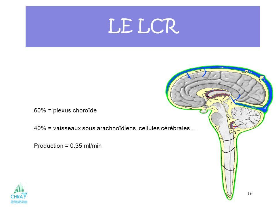 16 60% = plexus choroïde 40% = vaisseaux sous arachnoïdiens, cellules cérébrales…. Production = 0.35 ml/min LE LCR