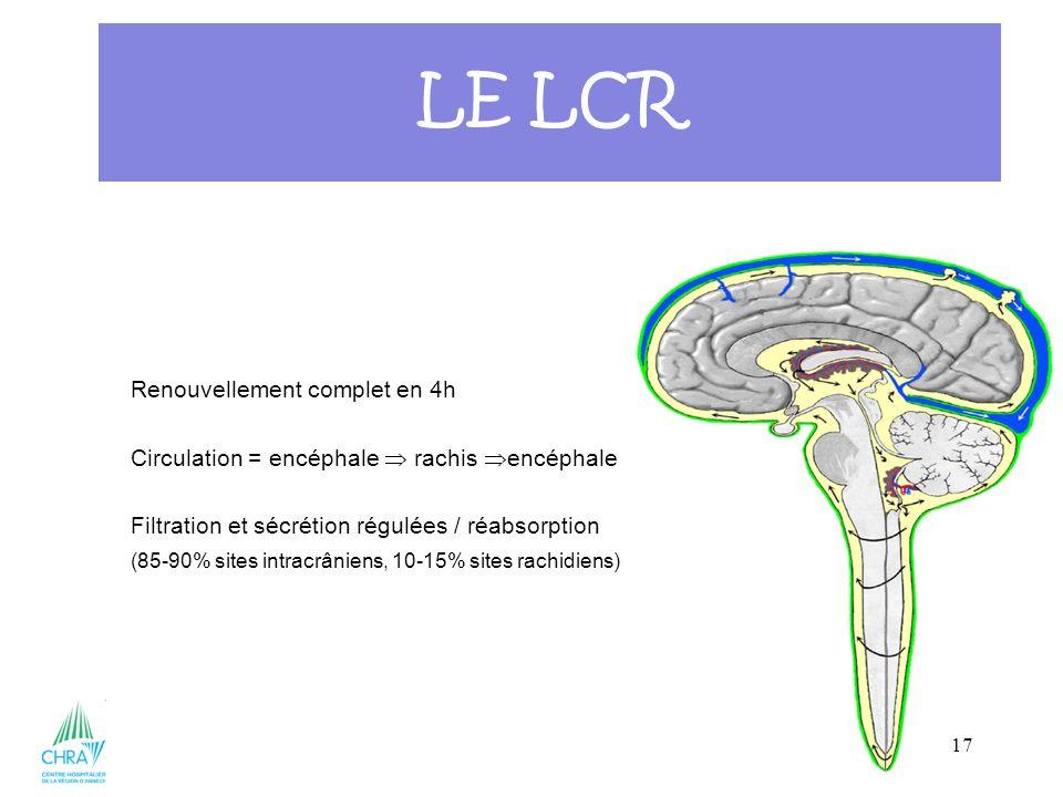 17 Renouvellement complet en 4h Circulation = encéphale rachis encéphale Filtration et sécrétion régulées / réabsorption (85-90% sites intracrâniens,