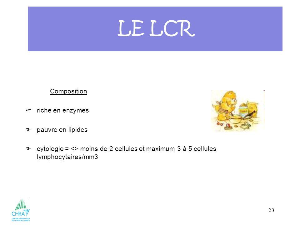 23 Composition riche en enzymes pauvre en lipides cytologie = <> moins de 2 cellules et maximum 3 à 5 cellules lymphocytaires/mm3 LE LCR